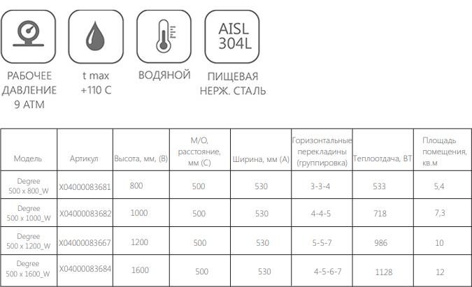 Полотенцесушитель водяной Ravak DEGREE 500 х 1000, артикул: X04000083682